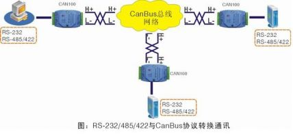 rs-232/rs-485/canbus总线接入服务器